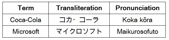 3-tips-for-recording-transliterated-terms-in-japanese-voice-over